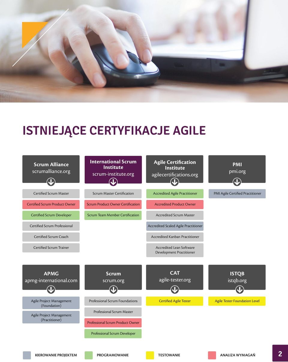 Owner Certified Scrum Developer Scrum Team Member Certification Accredited Scrum Master Certified Scrum Professional Accredited Scaled Agile Practitioner Certified Scrum Coach Accredited Kanban