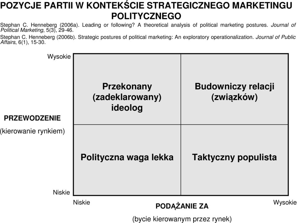 Strategic postures of political marketing: An exploratory operationalization. Journal of Public Affairs, 6(1), 15-30.