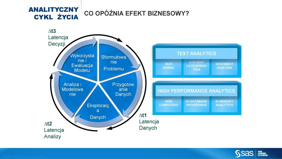 ANALYTICS CONTENT CATEGORIZA TION SENTIMENT ANALYSIS Analiza i Modelowa nie Przygotow anie