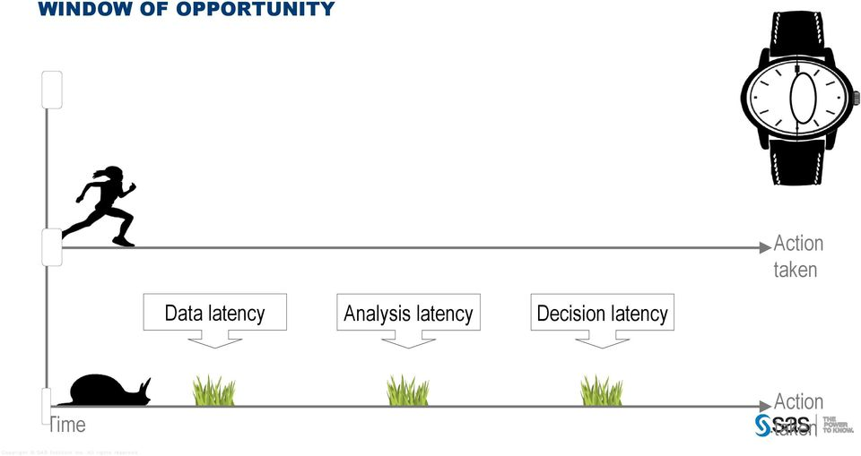 latency Analysis latency