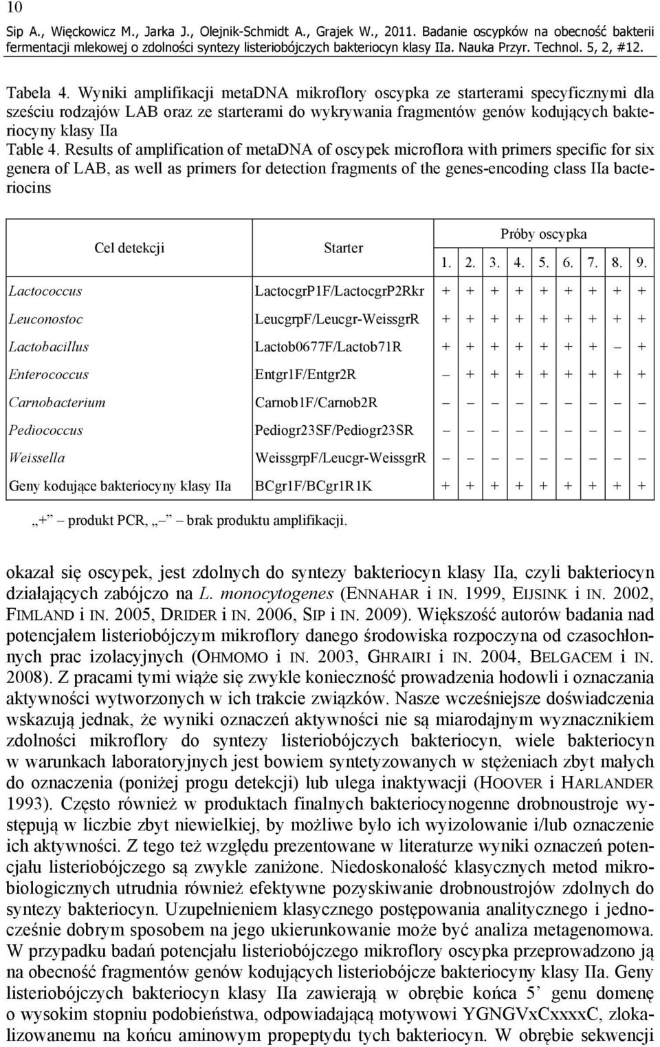 Results of amplification of metadna of oscypek microflora with primers specific for six genera of LAB, as well as primers for detection fragments of the genes-encoding class IIa bacteriocins Próby