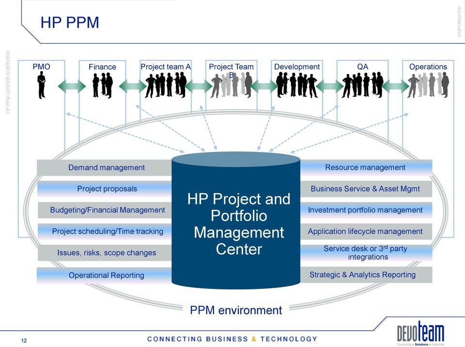 changes Operational Reporting HP Project and Portfolio Management Center Business Service & Asset Mgmt Investment portfolio