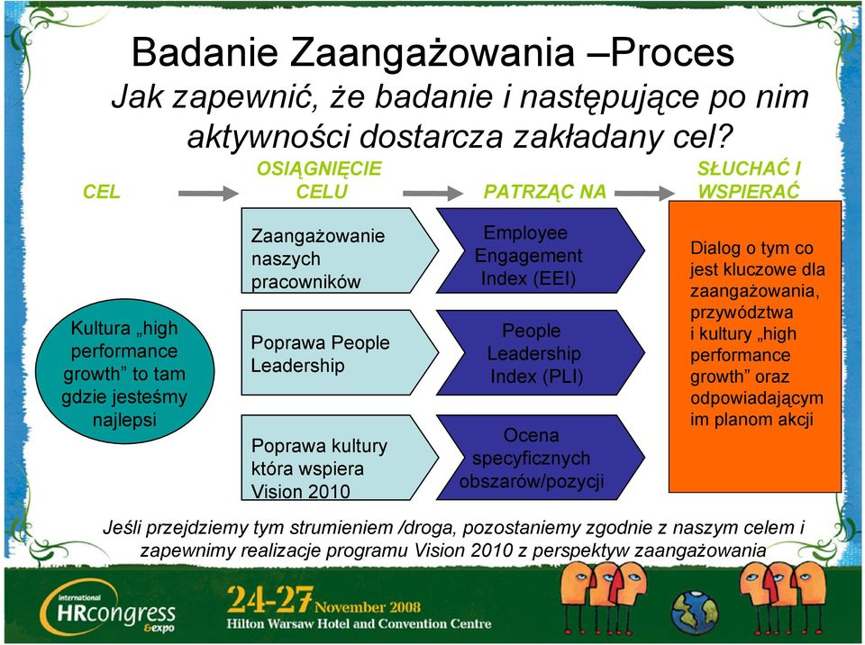 Poprawa kultury która wspiera Vision 2010 Employee Engagement Index (EEI) People Leadership Index (PLI) Ocena specyficznych obszarów/pozycji Dialog o tym co jest kluczowe dla