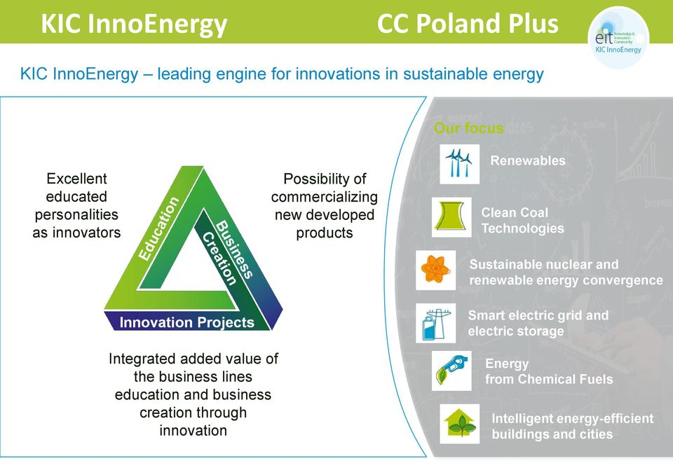 energy convergence Smart electric grid and electric storage Integrated added value of Integrated added value of the business the business lines education