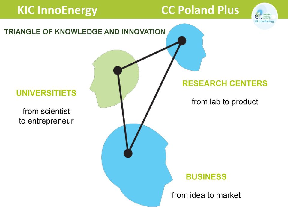 entrepreneur RESEARCH CENTERS from