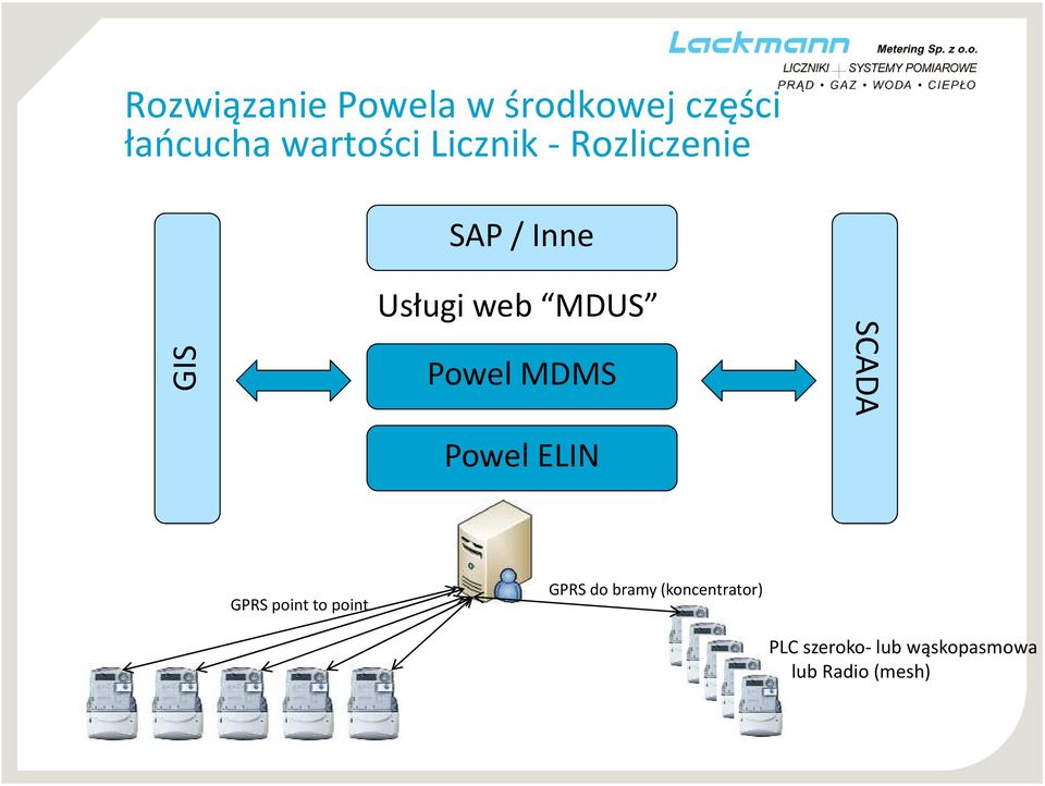 Powel MDMS Powel ELIN SCADA GPRS point to point GPRS do
