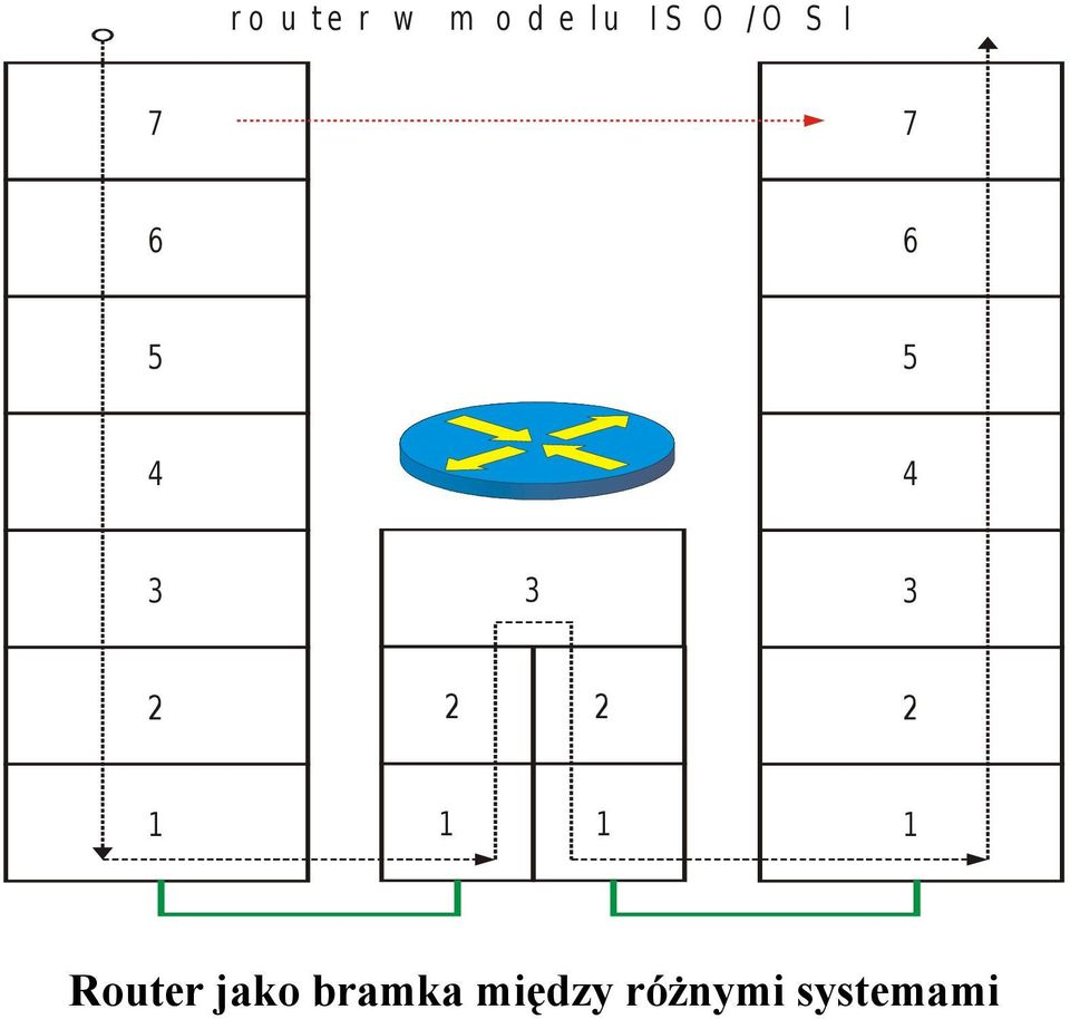 2 2 2 2 1 1 1 1 Router jako