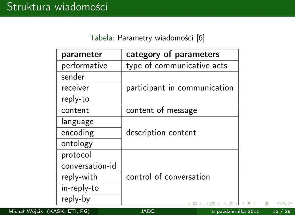 category of parameters type of communicative acts participant in communication content of message