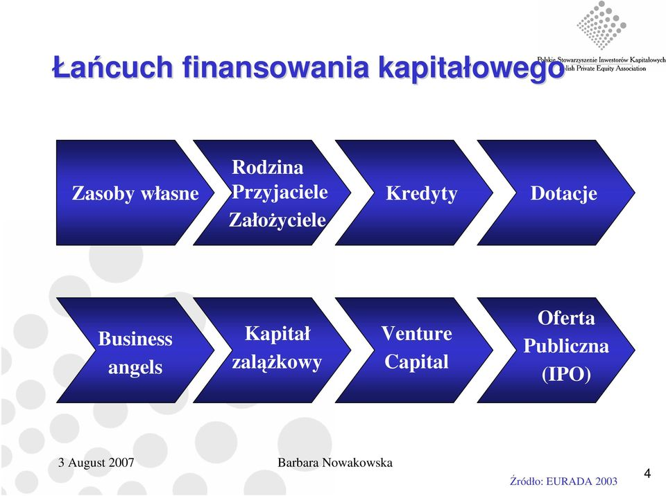 Business angels Kapitał zaląŝkowy Venture