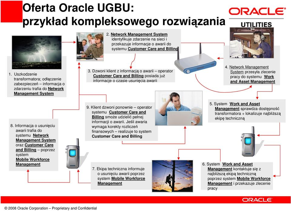 Informacja o usunięciu awarii trafia do systemu Network Management System oraz Customer Care and Billing poprzez system Mobile Workforce Management 3.