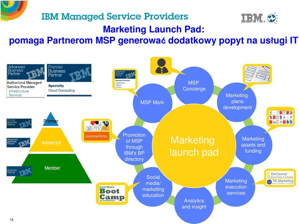 IBM s BP directory Marketing launch pad Marketing assets and funding Social