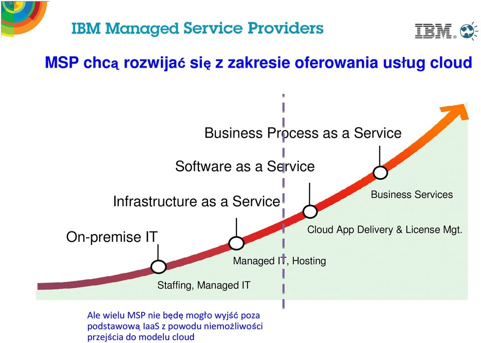 Cloud App Delivery & License Mgt.