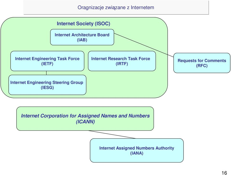 Requests for Comments (RFC) Internet Engineering Steering Group (IESG) Internet