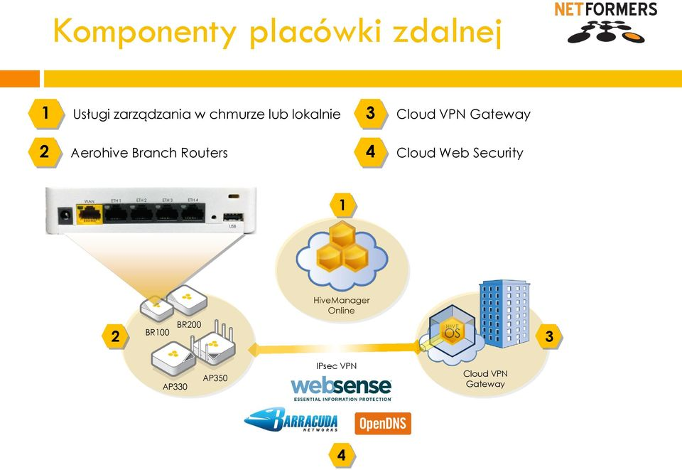 Branch Routers 4 Cloud Web Security 1 HiveManager