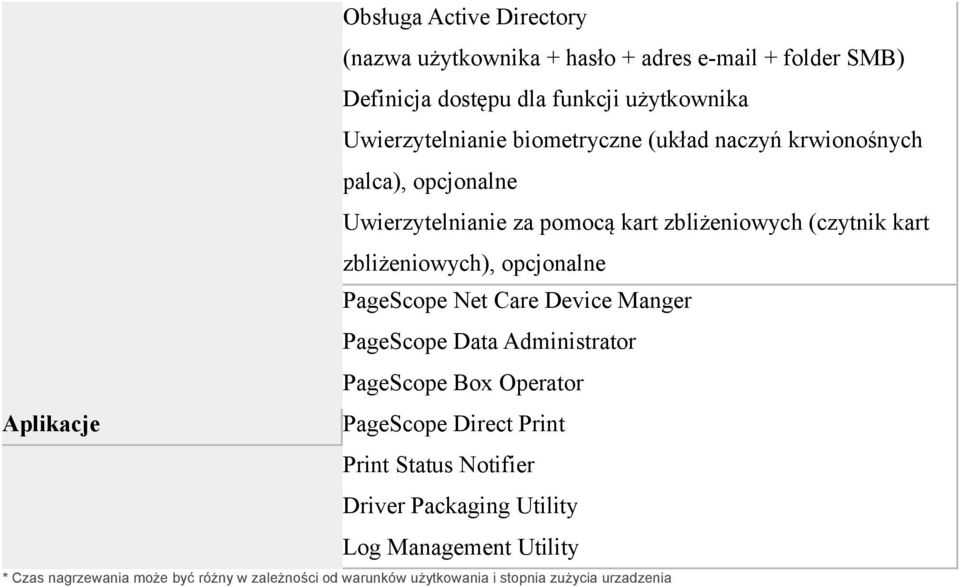 opcjonalne PageScope Net Care Device Manger PageScope Data Administrator PageScope Box Operator Aplikacje PageScope Direct Print Print Status