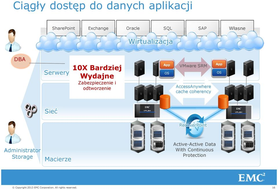 App OS VMware SRM AccessAnywhere cache coherency App OS Sieć RecoverPoint