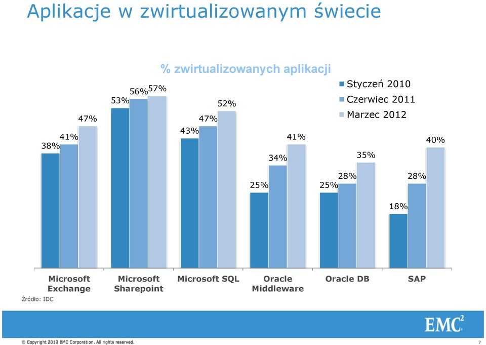 25% 25% 18% Microsoft Exchange Microsoft Sharepoint Microsoft SQL Oracle Middleware