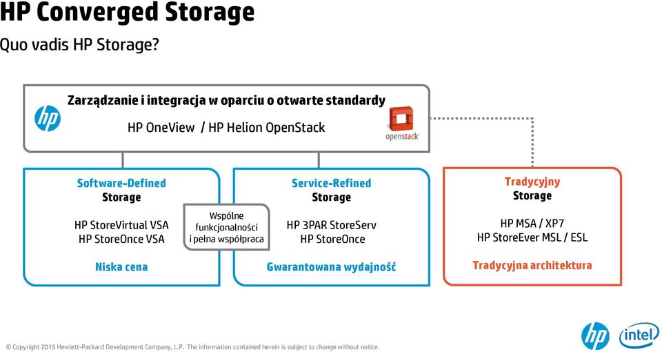 Software-Defined Storage Service-Refined Storage Tradycyjny Storage HP StoreVirtual VSA HP StoreOnce