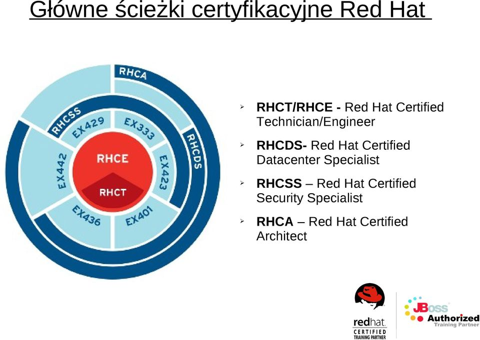 Certified Datacenter Specialist RHCSS Red Hat