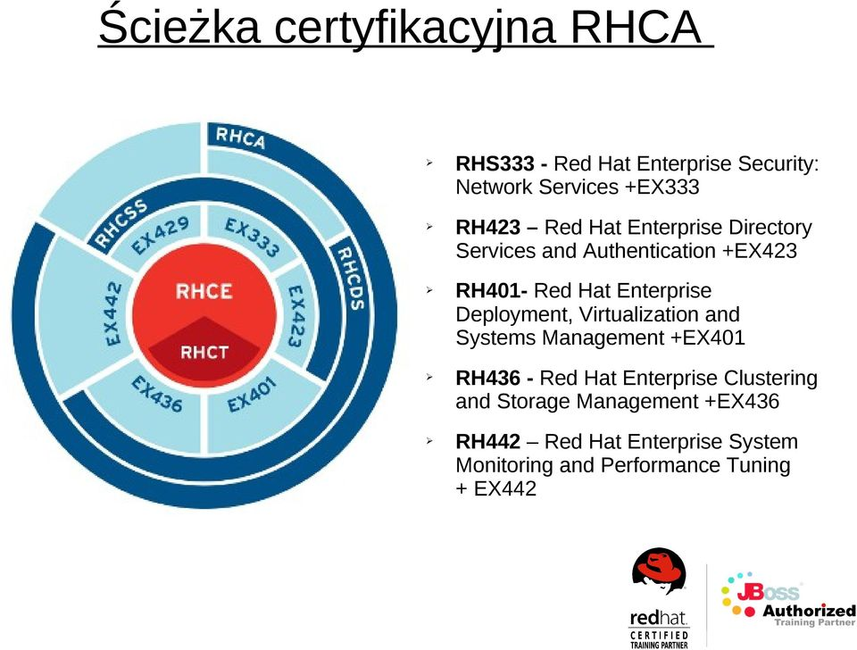 Deployment, Virtualization and Systems Management +EX401 RH436 - Red Hat Enterprise Clustering