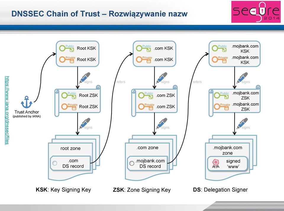 org/dnssec/files Trust Anchor (published by IANA) Public Private root zone signs Root ZSK Root ZSK signs refers Public Private.