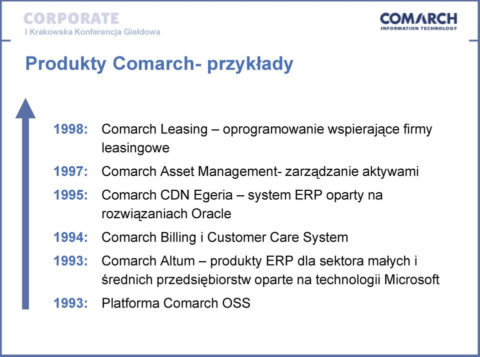 rozwiązaniach Oracle 1994: Comarch Billing i Customer Care System 1993: Comarch Altum produkty ERP