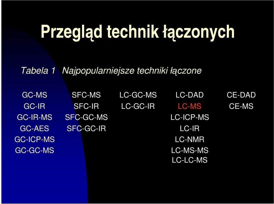SFC-IR LC-GC-IR LC-MS CE-MS GC-IR-MS SFC-GC-MS LC-ICP-MS