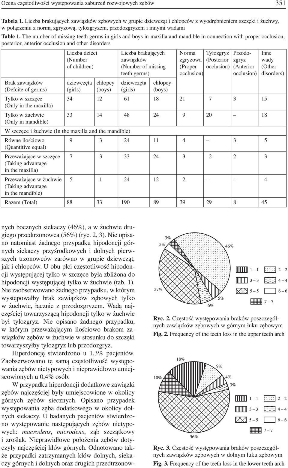 The number of missing teeth germs in girls and boys in maxilla and mandible in connection with proper occlusion, posterior, anterior occlusion and other disorders Liczba dzieci Liczba brakujących