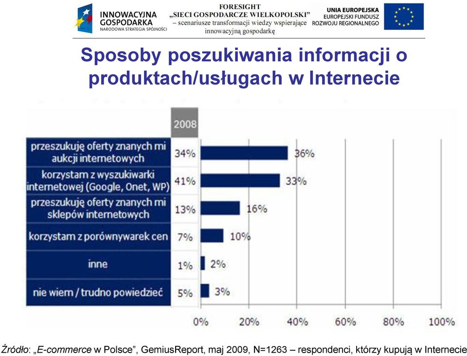 E-commerce w Polsce, GemiusReport, maj