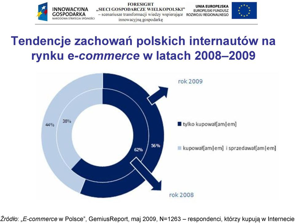 E-commerce w Polsce, GemiusReport, maj 2009,