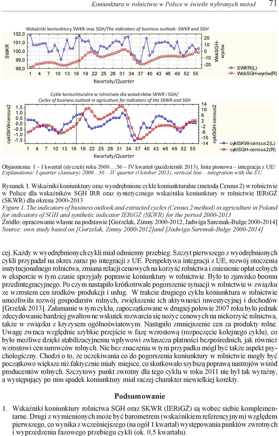 w rolnictwie dla wskaźników SKWR i SGH/ Cycles of business outlook in agriculture koniunktura for indicators 22v*60c of the SKWR and SGH 1 4 7 10 13 16 19 22 25 28 31 34 37 40 43 46 49 52 55