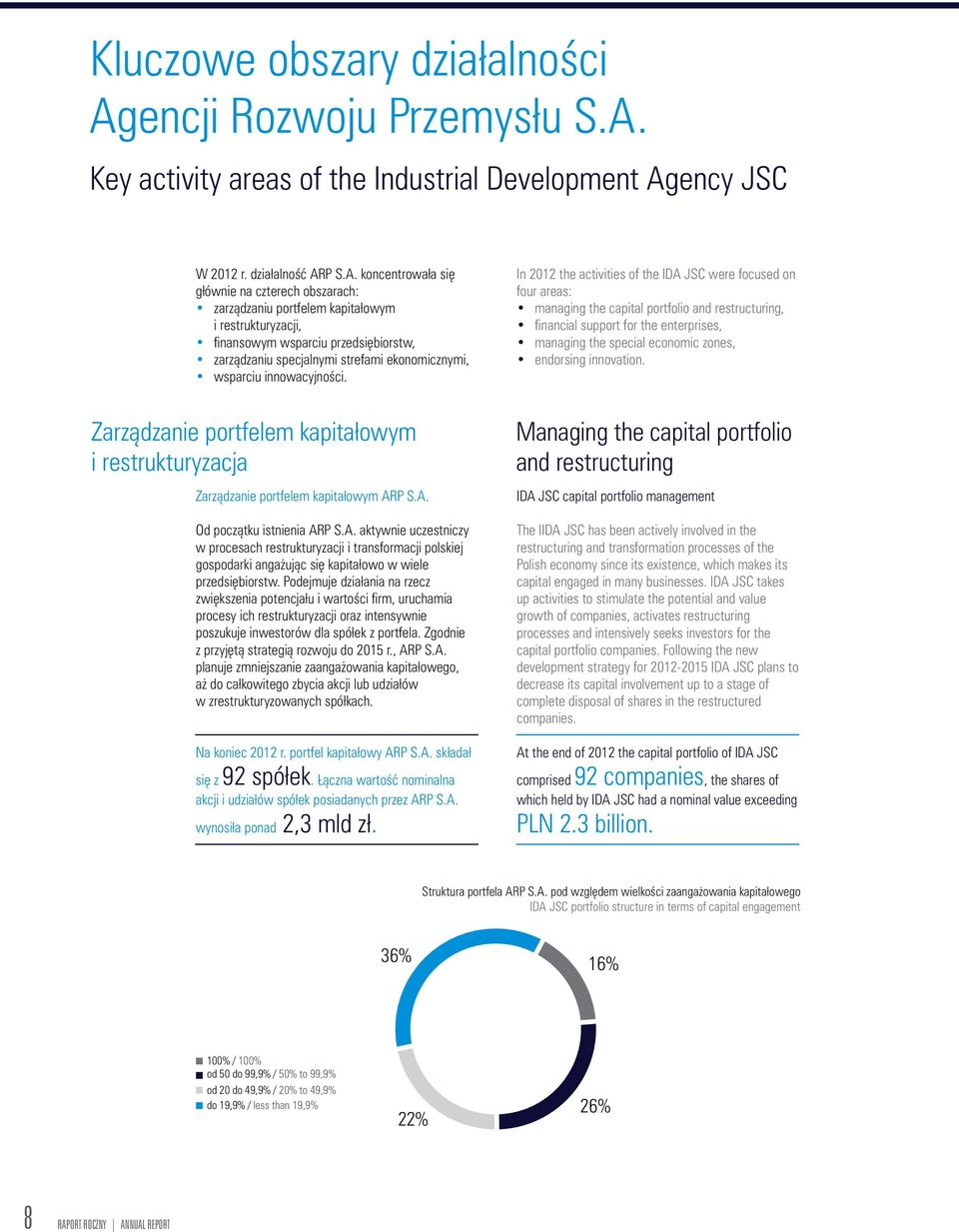 Key activity areas of the Industrial Development Ag