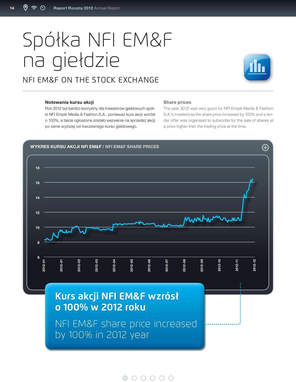 share prices The year 2012 was very good for NFI Empik Media & Fashion S.A.
