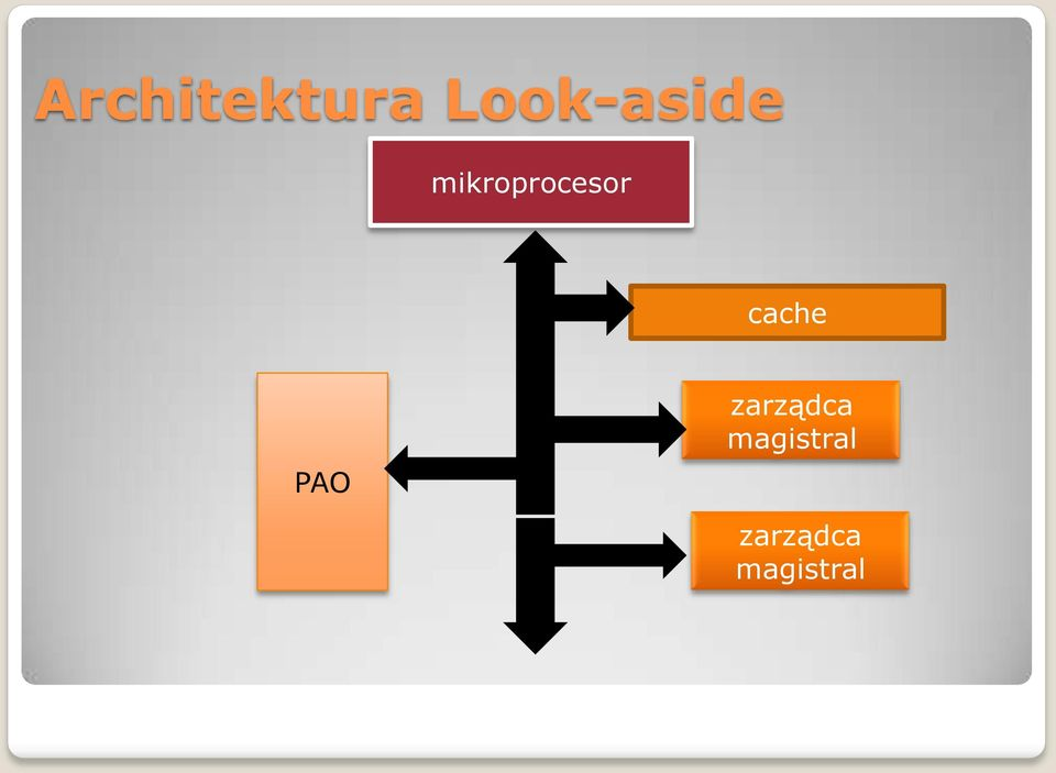 mikroprocesor cache