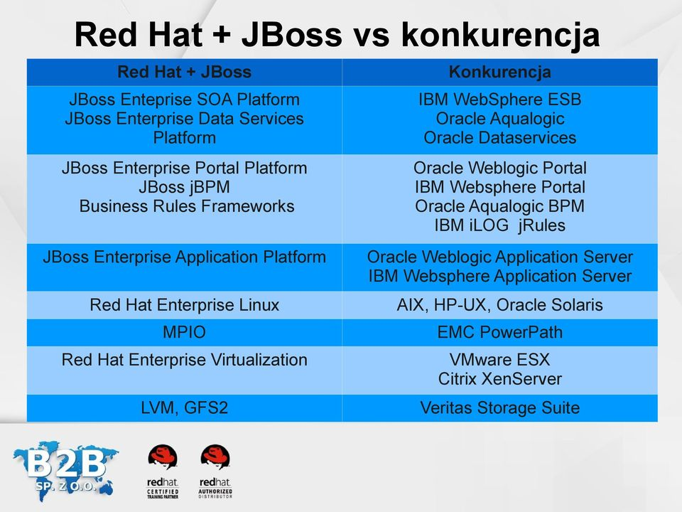 Oracle Aqualogic BPM IBM ilog jrules JBoss Enterprise Application Platform Oracle Weblogic Application Server IBM Websphere Application Server Red Hat