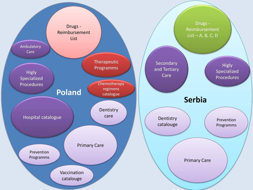 and Tertiary Care Serbia Higly Specialized Procedures Hospital catalogue Dentistry care