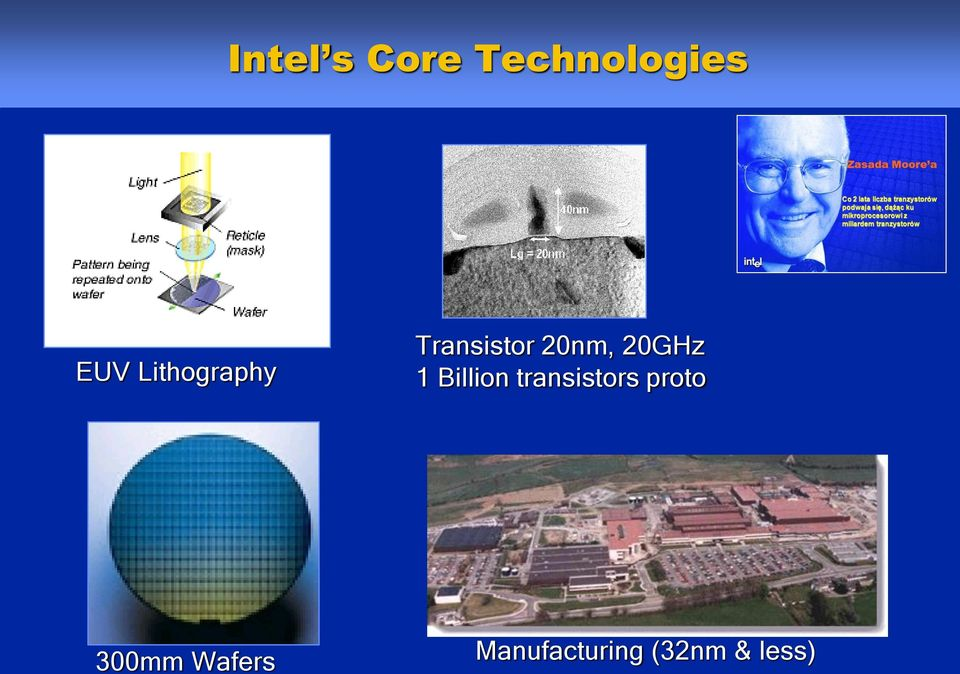 proto 300mm Wafers Copyright 1999-2001, Intel