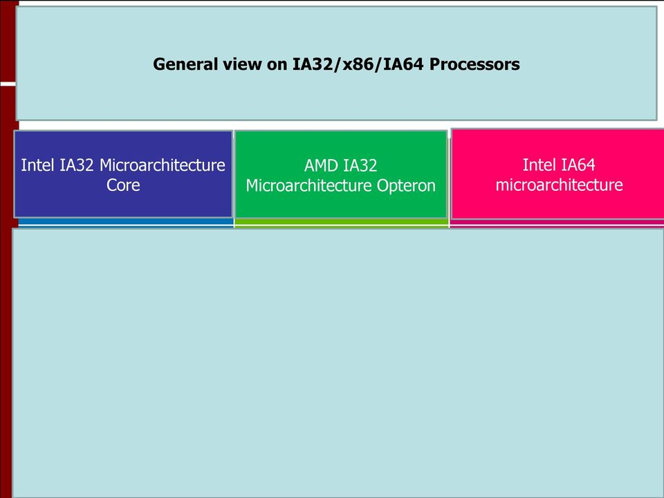 Microarchitecture Core AMD IA32