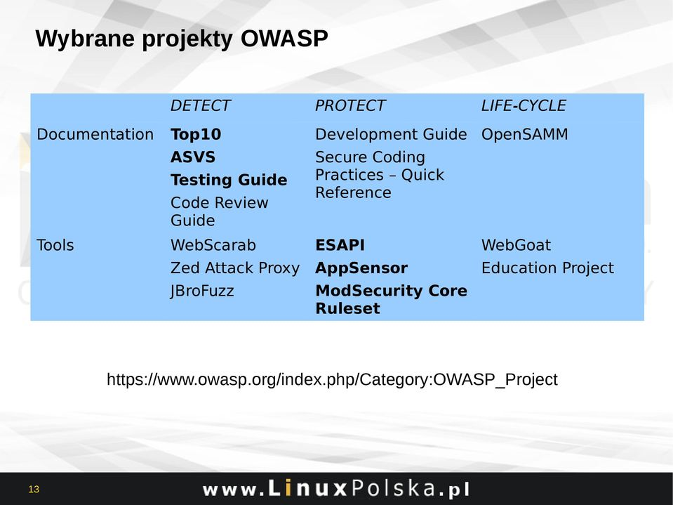 Reference Tools WebScarab ESAPI WebGoat Zed Attack Proxy AppSensor Education Project