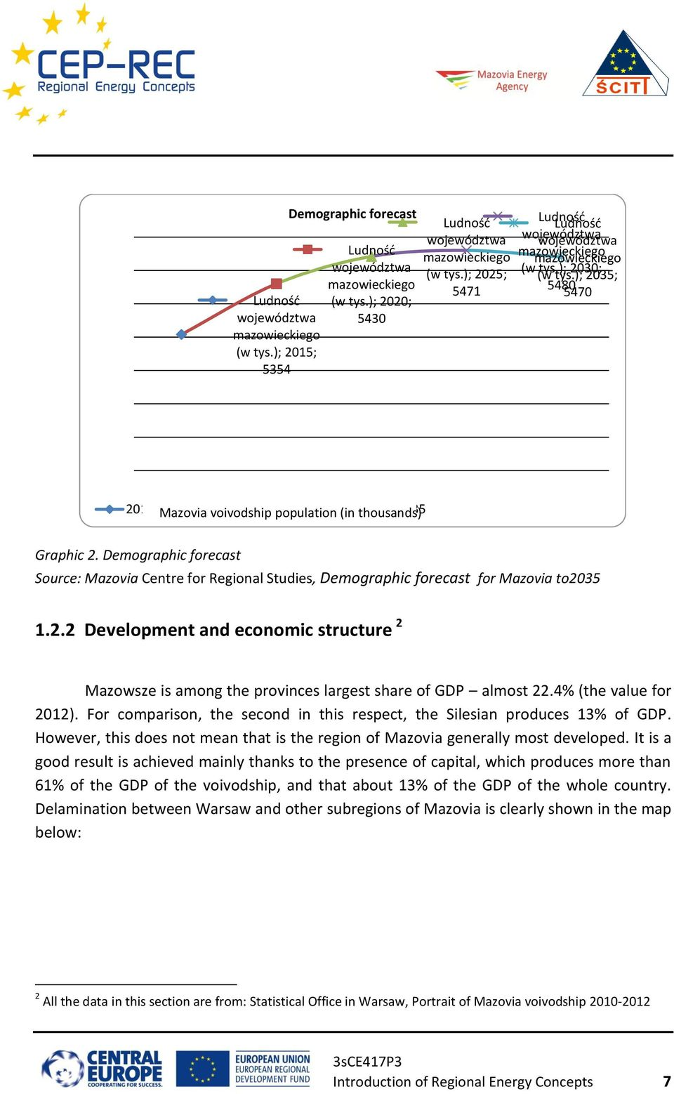 ); 2030; 2035; 5480 5470 2015 2020 2025 2030 2035 Mazovia voivodship population (in thousands) Graphic 2.