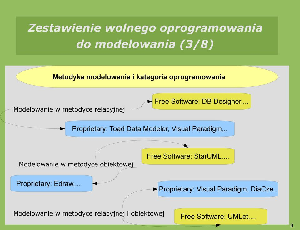 .. Proprietary: Toad Data Modeler, Visual Paradigm,.