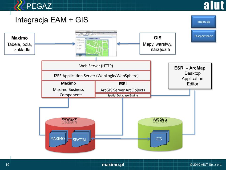 Application Server (WebLogic/WebSphere) ESRI ArcGIS Server ArcObjects Spatial