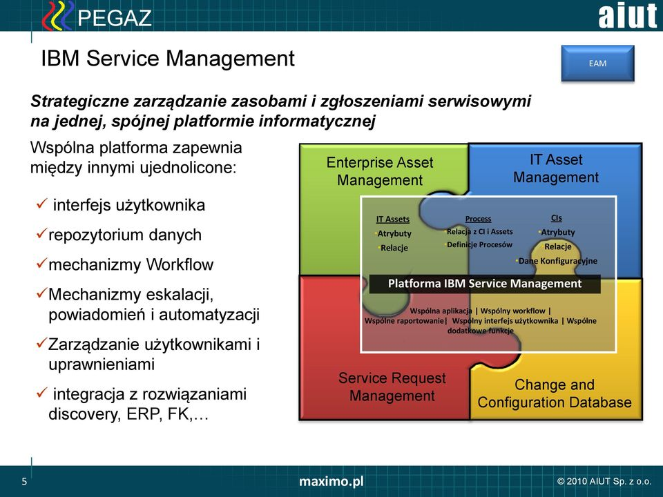 ERP, FK, Enterprise Asset Management IT Assets Atrybuty Relacje Service Request Management Process Relacja z CI i Assets Definicje Procesów IT Asset Management CIs Atrybuty Relacje Dane
