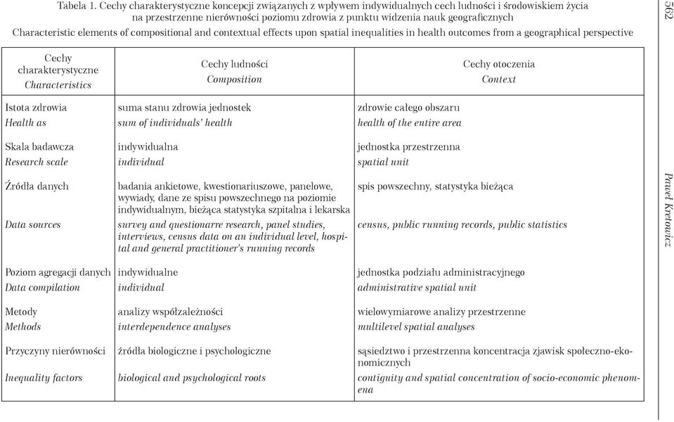 Characteristic elements of compositional and contextual effects upon spatial inequalities in health outcomes from a geographical perspective Cechy charakterystyczne Characteristics Istota zdrowia