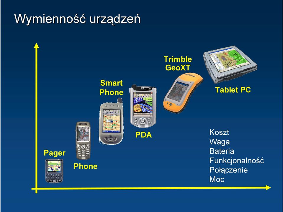 Tablet PC Pager Phone PDA