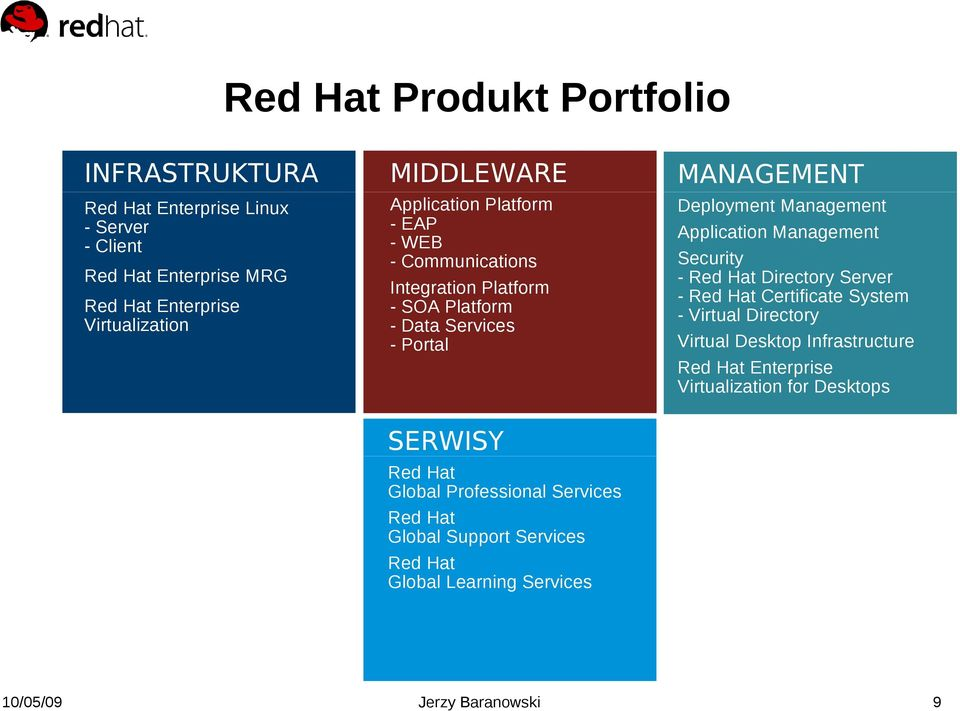 Directory Server - Red Hat Certificate System - Virtual Directory Virtual Desktop Infrastructure Red Hat Enterprise Virtualization for Desktops Red