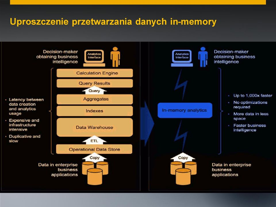 danych in-memory