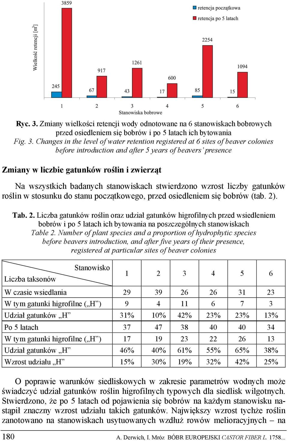 Changes in the level of water retention registered at 6 sites of beaver colonies before introduction and after 5 years of beavers presence Zmiany w liczbie gatunków roślin i zwierząt Na wszystkich