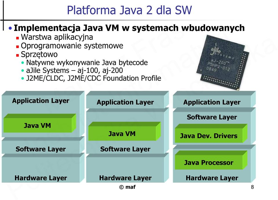 Foundation Profile Application Layer Java VMMariusz Software Layer Hardware Layer Application Layer Java VM