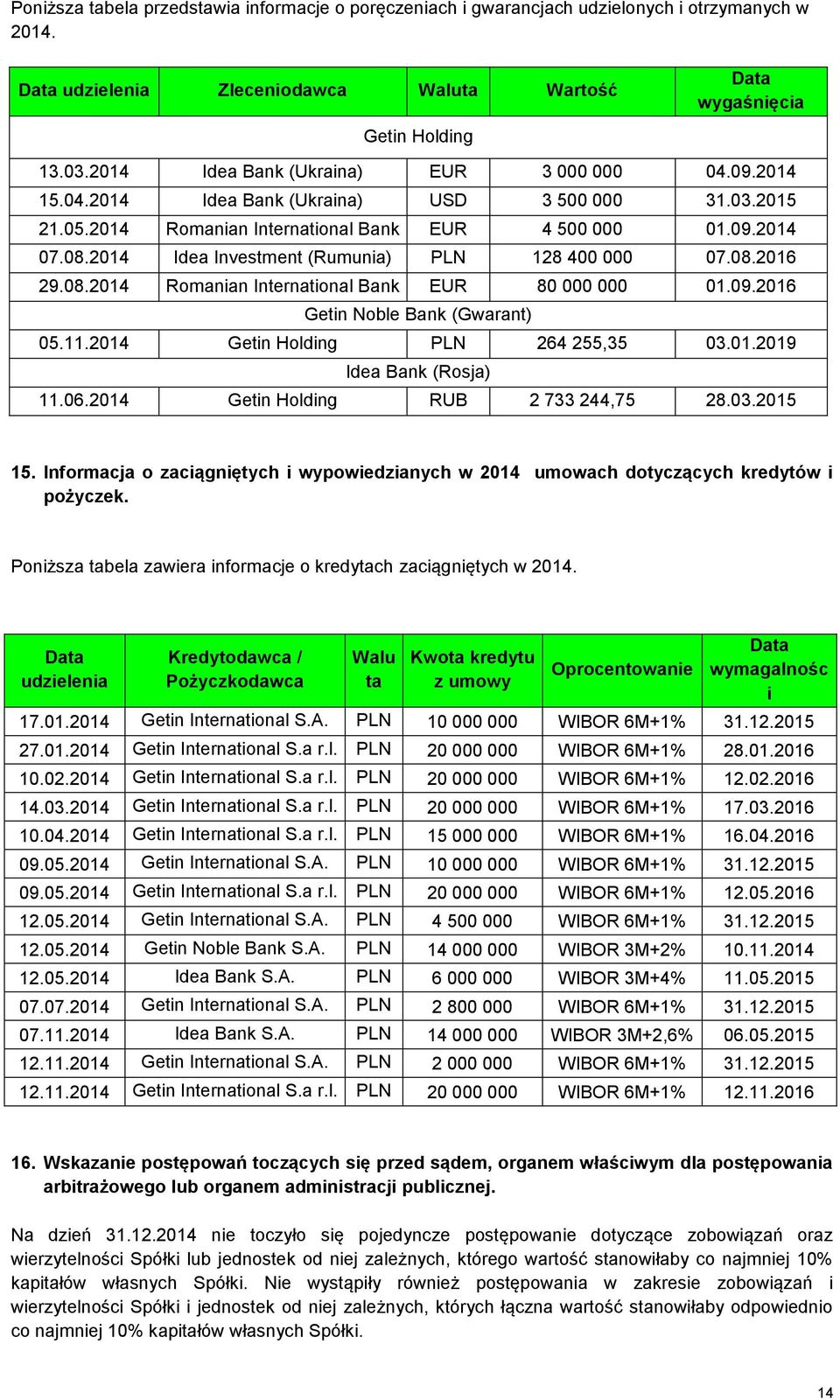 2014 Idea Investment (Rumunia) PLN 128 400 000 07.08.2016 29.08.2014 Romanian International Bank EUR 80 000 000 01.09.2016 Getin Noble Bank (Gwarant) 05.11.2014 Getin Holding PLN 264 255,35 03.01.2019 Idea Bank (Rosja) 11.